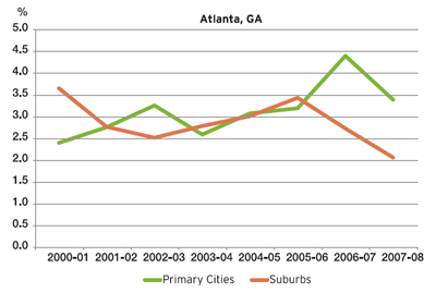 Atlanta Georgia Primary Cities and Suburbs